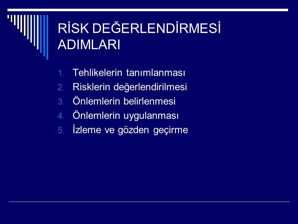 RİSK DEĞERLENDİRMESİ ADIMLARI 1. Tehlikelerin tanımlanması 2. Risklerin değerlendirilmesi 3. Önlemlerin belirlenmesi 4. Önlemlerin uygulanması 5. İzle