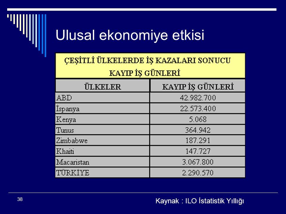 38 Ulusal ekonomiye etkisi Kaynak : ILO İstatistik Yıllığı
