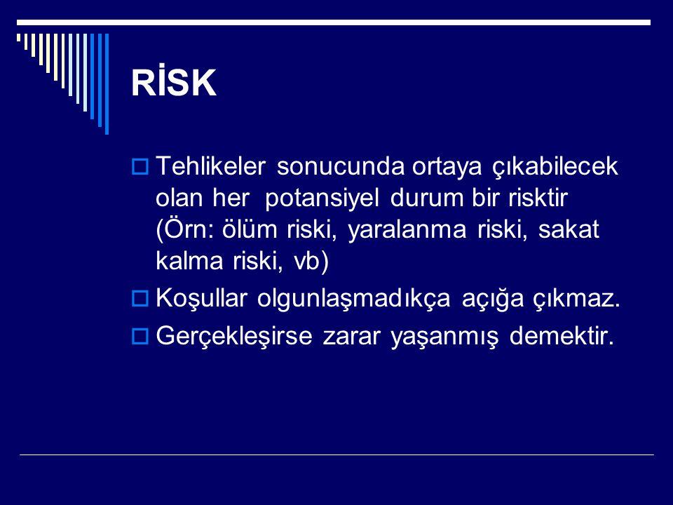 RİSK  Tehlikeler sonucunda ortaya çıkabilecek olan her potansiyel durum bir risktir (Örn: ölüm riski, yaralanma riski, sakat kalma riski, vb)  Koşul