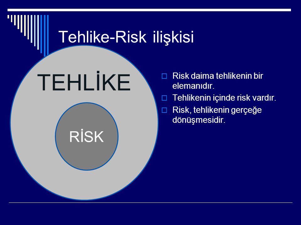TEHLİKE Tehlike-Risk ilişkisi  Risk daima tehlikenin bir elemanıdır.  Tehlikenin içinde risk vardır.  Risk, tehlikenin gerçeğe dönüşmesidir. RİSK