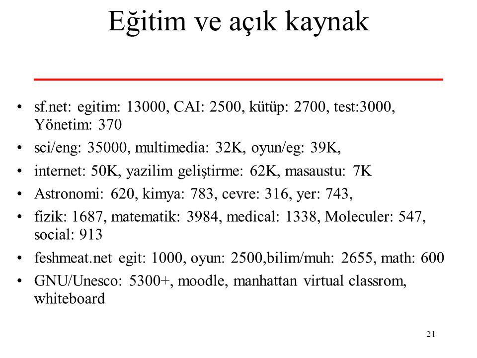 21 Eğitim ve açık kaynak sf.net: egitim: 13000, CAI: 2500, kütüp: 2700, test:3000, Yönetim: 370 sci/eng: 35000, multimedia: 32K, oyun/eg: 39K, internet: 50K, yazilim geliştirme: 62K, masaustu: 7K Astronomi: 620, kimya: 783, cevre: 316, yer: 743, fizik: 1687, matematik: 3984, medical: 1338, Moleculer: 547, social: 913 feshmeat.net egit: 1000, oyun: 2500,bilim/muh: 2655, math: 600 GNU/Unesco: 5300+, moodle, manhattan virtual classrom, whiteboard