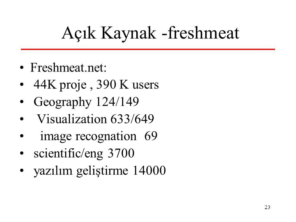 23 Açık Kaynak -freshmeat Freshmeat.net: 44K proje, 390 K users Geography 124/149 Visualization 633/649 image recognation 69 scientific/eng 3700 yazılım geliştirme 14000