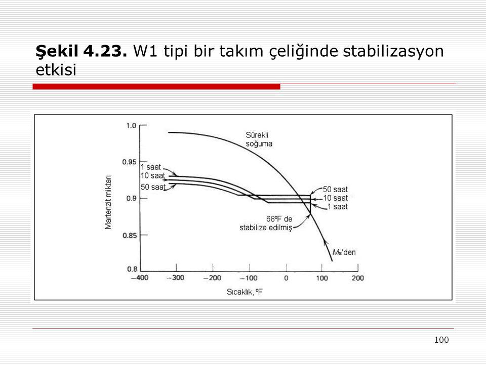 100 Şekil 4.23. W1 tipi bir takım çeliğinde stabilizasyon etkisi