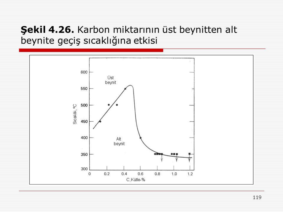 119 Şekil 4.26. Karbon miktarının üst beynitten alt beynite geçiş sıcaklığına etkisi