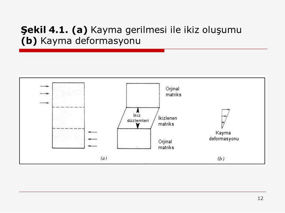 12 Şekil 4.1. (a) Kayma gerilmesi ile ikiz oluşumu (b) Kayma deformasyonu