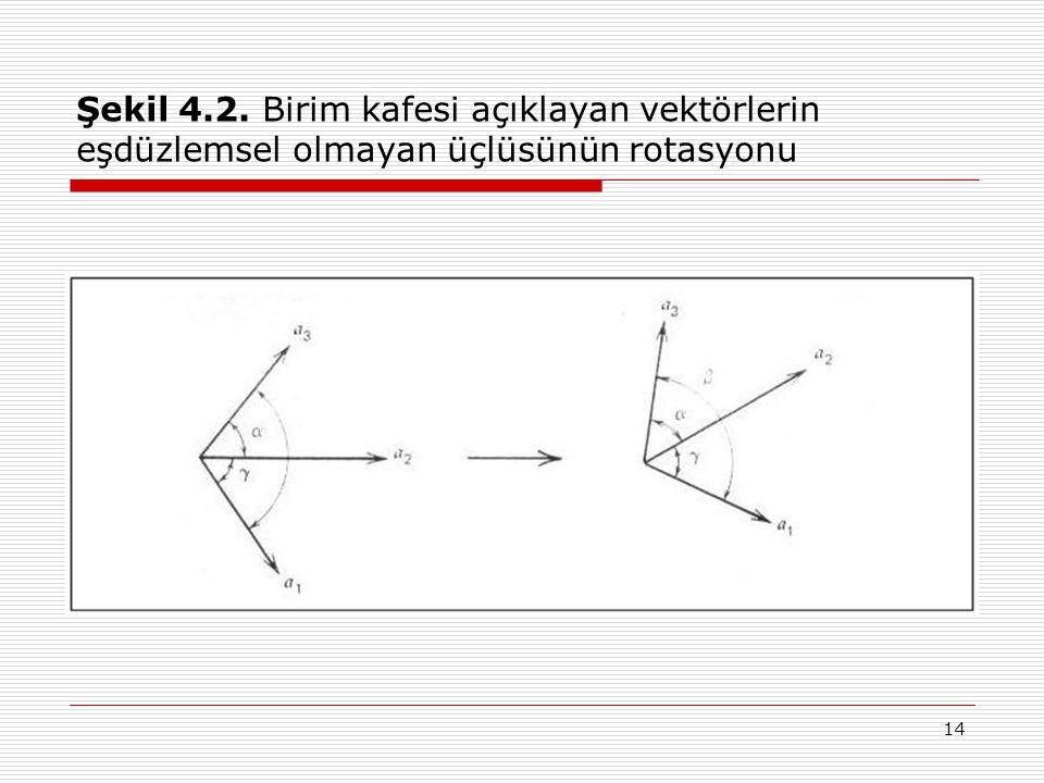 14 Şekil 4.2. Birim kafesi açıklayan vektörlerin eşdüzlemsel olmayan üçlüsünün rotasyonu