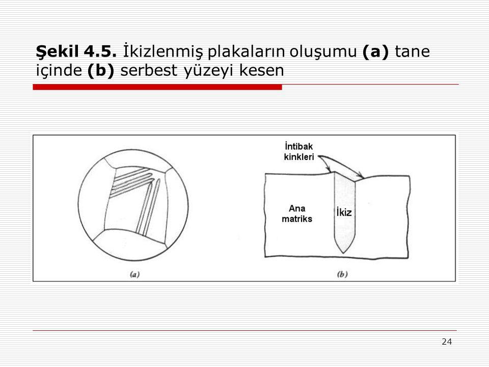 24 Şekil 4.5. İkizlenmiş plakaların oluşumu (a) tane içinde (b) serbest yüzeyi kesen