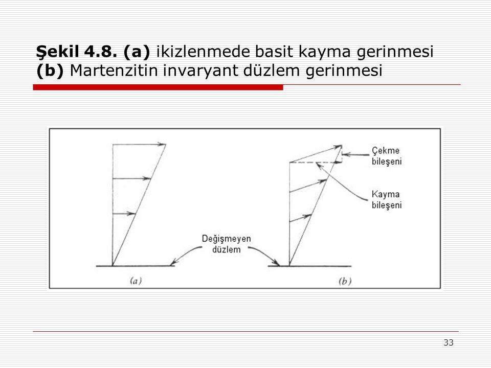 33 Şekil 4.8. (a) ikizlenmede basit kayma gerinmesi (b) Martenzitin invaryant düzlem gerinmesi