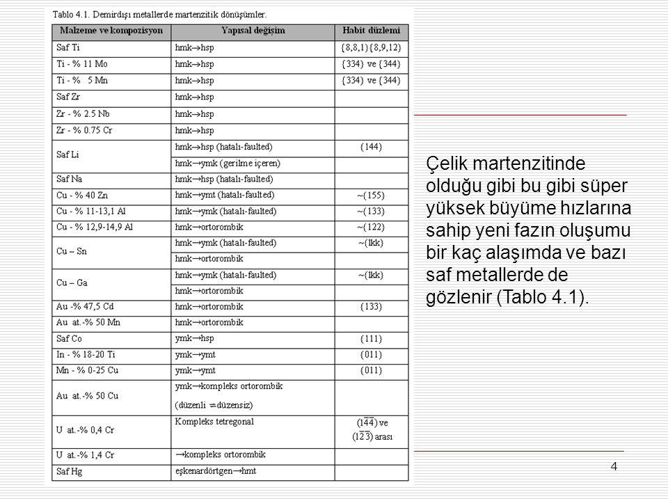 125 Şekil 4.27. Yalın karbonlu (a) ve yüksek alaşımlı (b) çelikler için TTT eğrileri