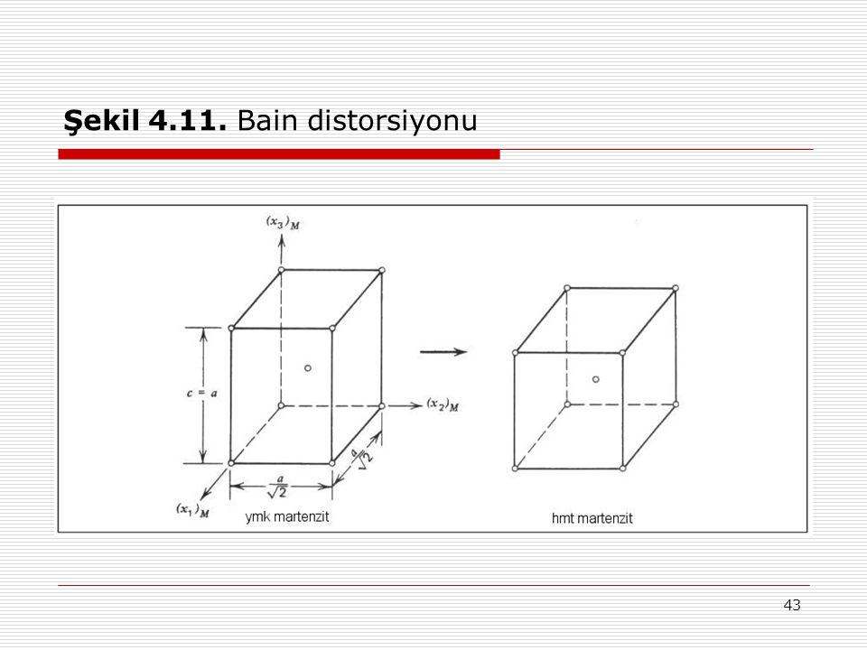 43 Şekil 4.11. Bain distorsiyonu