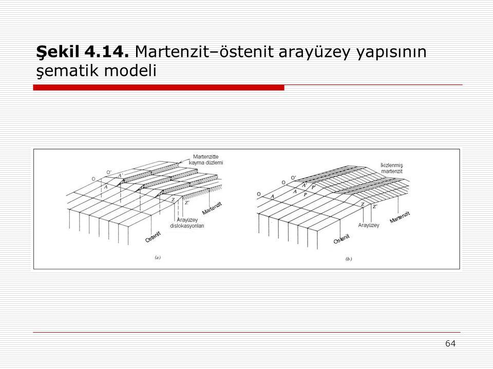 64 Şekil 4.14. Martenzit–östenit arayüzey yapısının şematik modeli