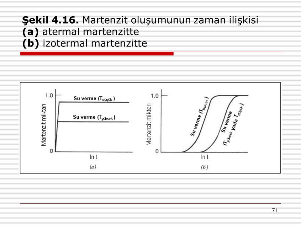 71 Şekil 4.16.