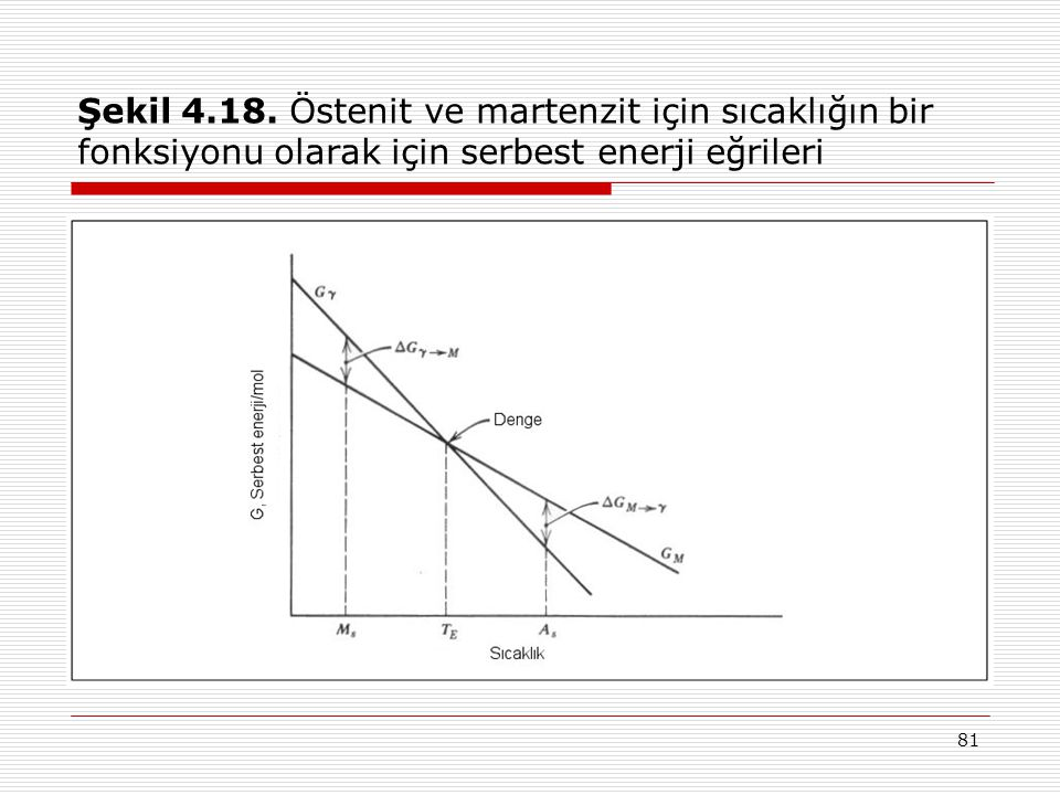 81 Şekil 4.18.