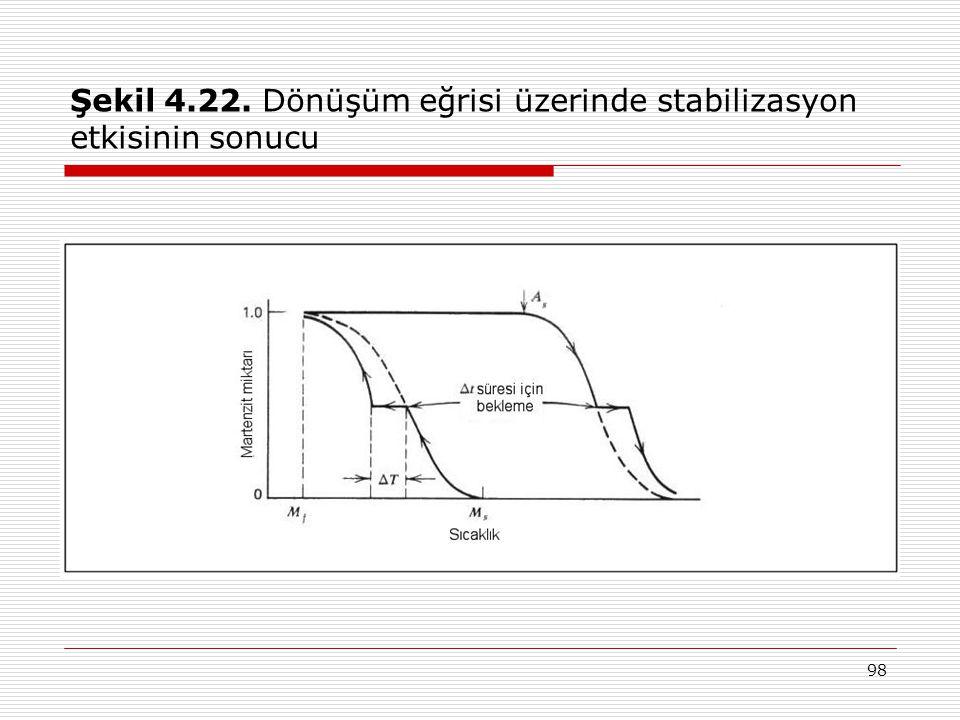 98 Şekil 4.22. Dönüşüm eğrisi üzerinde stabilizasyon etkisinin sonucu