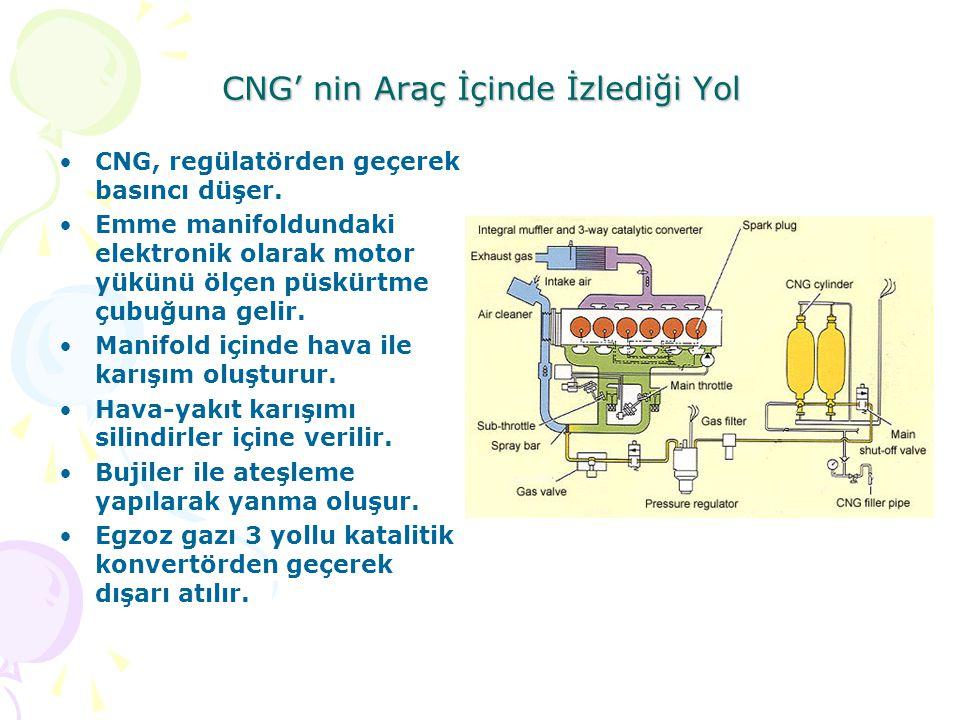 CNG' nin Araç İçinde İzlediği Yol CNG, regülatörden geçerek basıncı düşer.