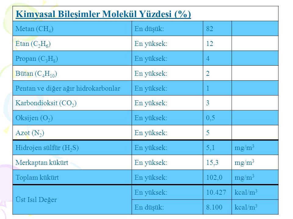 DOĞALGAZIN ANA BİLEŞENLERİ Gaz adı Kendiliğinden Tutuşma sıcaklığı ( o C) Kaynama Nok O C Öz Ağ.(Buhar) kg / L Öz Ağ.(Sıvı) kg / L Tutuşma sınırı havada % NŞA Özellikler Metan CH4 537-161,50,5540,4155-14Renksiz, kokusuz,gaz Etan C2H6 514-88,61,040,4463,2-12,5Renksiz, kokusuz, gaz Bu özelliklerden anlaşılacağı üzere, doğalgazı oluşturan gazlar havadan çok hafiftir.