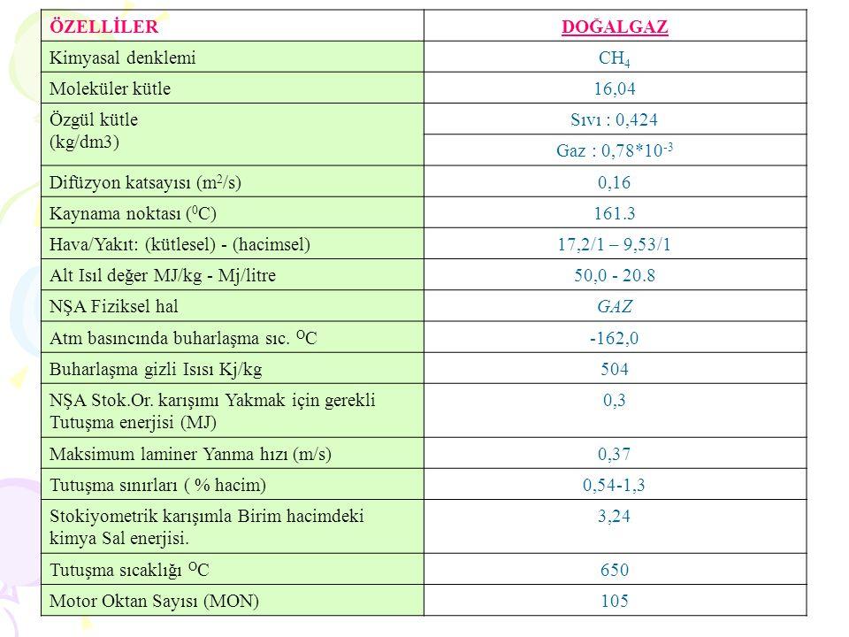 ÖZELLİLERDOĞALGAZ Kimyasal denklemiCH 4 Moleküler kütle16,04 Özgül kütle (kg/dm3) Sıvı : 0,424 Gaz : 0,78*10 -3 Difüzyon katsayısı (m 2 /s)0,16 Kaynama noktası ( 0 C)161.3 Hava/Yakıt: (kütlesel) - (hacimsel)17,2/1 – 9,53/1 Alt Isıl değer MJ/kg - Mj/litre50,0 - 20.8 NŞA Fiziksel halGAZ Atm basıncında buharlaşma sıc.