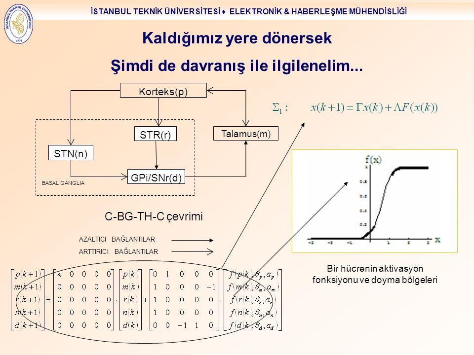 İSTANBUL TEKNİK ÜNİVERSİTESİ ♦ ELEKTRONİK & HABERLEŞME MÜHENDİSLİĞİ Şimdi de davranış ile ilgilenelim... Korteks(p) Talamus(m) GPi/SNr(d) C-BG-TH-C çe