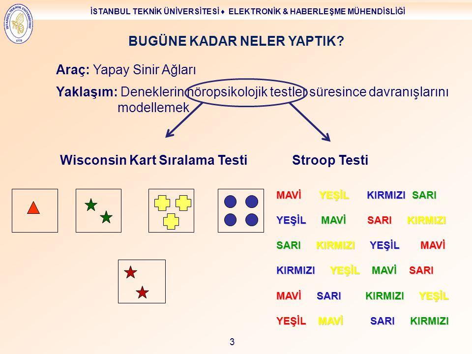İSTANBUL TEKNİK ÜNİVERSİTESİ ♦ ELEKTRONİK & HABERLEŞME MÜHENDİSLİĞİ 34 Sinir hücrelerini modellemek için YSA kullanılıyordu YSA Yetersizlikleri… YSA'DAN DİNAMİK SİSTEMLERE Sonra Dinamik Sistemden yararlanılarak yapılanlar… Ödül sistemi için bir model Eylemlere karar vermek için bir model Şimdi Pekiştirmeli Öğrenme ve dinamik sistemler X X