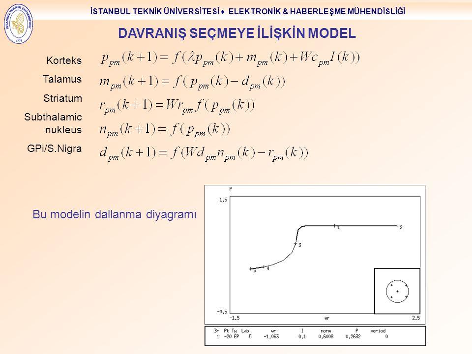 İSTANBUL TEKNİK ÜNİVERSİTESİ ♦ ELEKTRONİK & HABERLEŞME MÜHENDİSLİĞİ 37 DAVRANIŞ SEÇMEYE İLİŞKİN MODEL Bu modelin dallanma diyagramı Korteks Talamus St