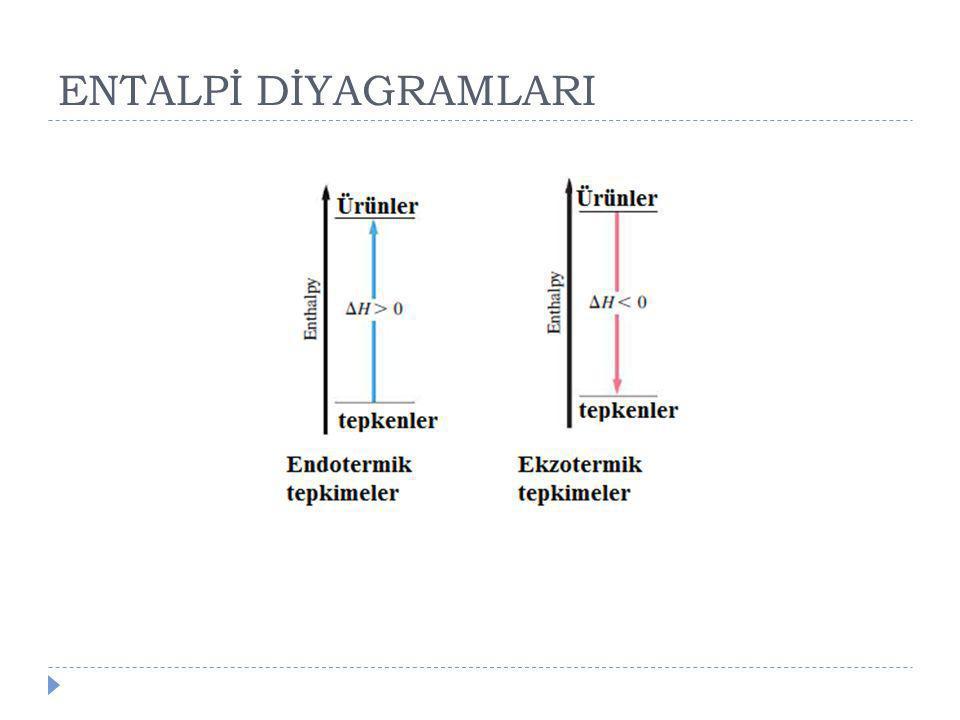 ENTALPİ DİYAGRAMLARI