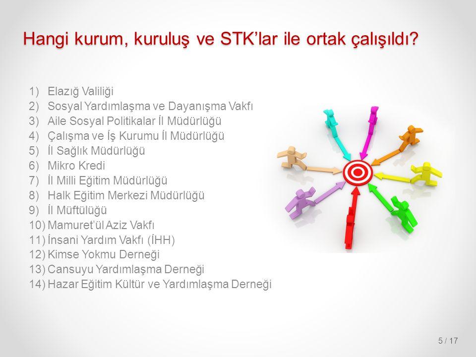 5 / 17 Hangi kurum, kuruluş ve STK'lar ile ortak çalışıldı.