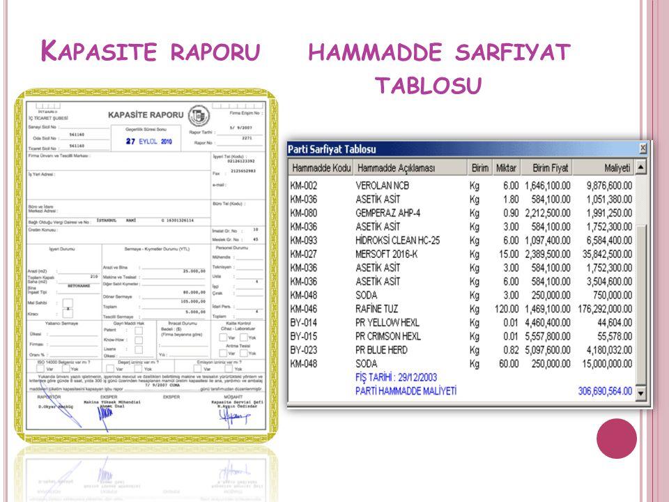 K APASITE RAPORUHAMMADDE SARFIYAT TABLOSU