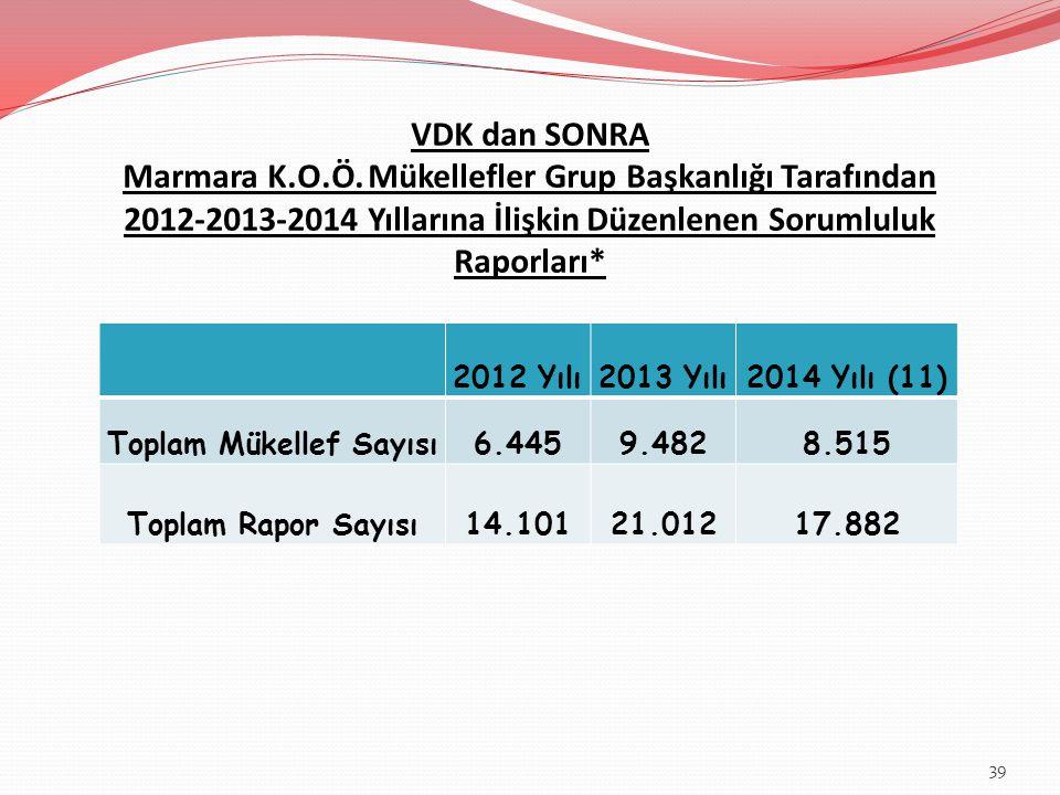 VDK dan SONRA Marmara K.O.Ö. Mükellefler Grup Başkanlığı Tarafından 2012-2013-2014 Yıllarına İlişkin Düzenlenen Sorumluluk Raporları* 2012 Yılı2013 Yı