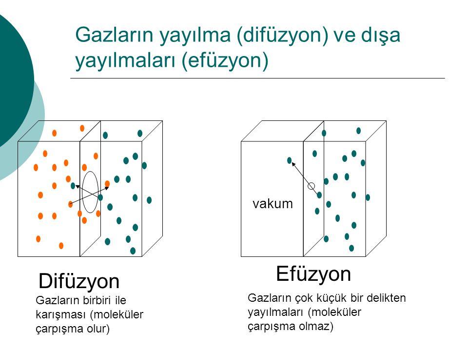 Gazların yayılma (difüzyon) ve dışa yayılmaları (efüzyon) Difüzyon Efüzyon vakum Gazların birbiri ile karışması (moleküler çarpışma olur) Gazların çok küçük bir delikten yayılmaları (moleküler çarpışma olmaz)