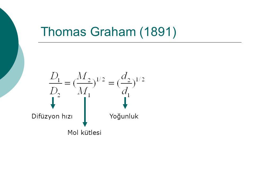 Thomas Graham (1891) Difüzyon hızı Mol kütlesi Yoğunluk