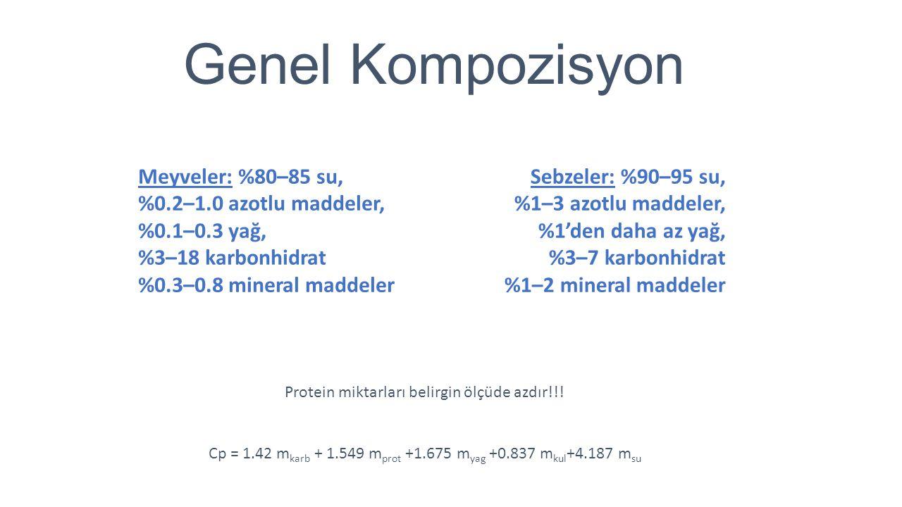 Genel Kompozisyon Meyveler: %80–85 su, %0.2–1.0 azotlu maddeler, %0.1–0.3 yağ, %3–18 karbonhidrat %0.3–0.8 mineral maddeler Sebzeler: %90–95 su, %1–3