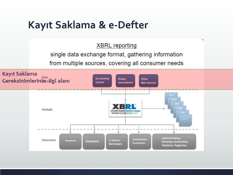 Kayıt Saklama & e-Defter Kayıt Saklama Gereksinimlerinin ilgi alanı