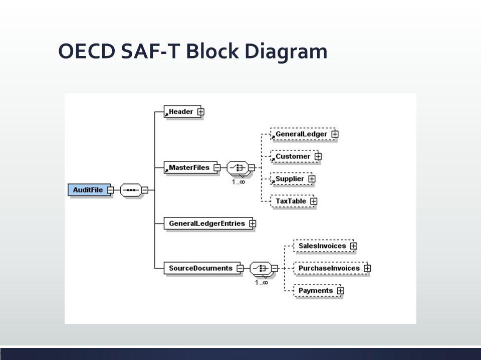 OECD SAF-T Block Diagram