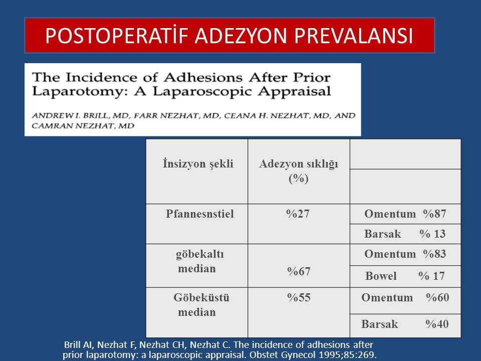 İnsizyon şekli Adezyon sıklığı (%) Pfannesnstiel %27Omentum %87 Barsak % 13 göbekaltı median %67 Omentum %83 Bowel % 17 Göbeküstü median %55Omentum %6