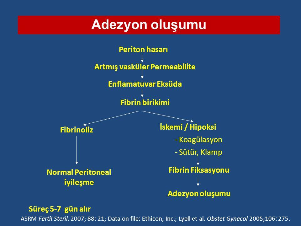Periton hasarı Süreç 5-7 gün alır Adezyon oluşumu Artmış vasküler Permeabilite Enflamatuvar Eksüda Fibrin birikimi İskemi / Hipoksi -Koagülasyon -Sütü
