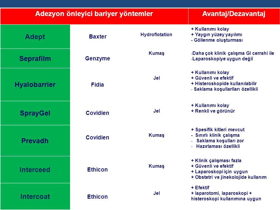 Adezyon önleyici bariyer yöntemlerAvantaj/Dezavantaj Adept Baxter Hydroflotation + Kullanımı kolay + Yaygın yüzey yayılımı - Göllenme oluşturması Sepr