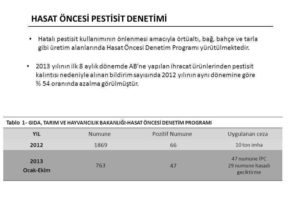 2013 yılının ilk 8 aylık dönemde AB'ne yapılan ihracat ürünlerinden pestisit kalıntısı nedeniyle alınan bildirim sayısında 2012 yılının aynı dönemine göre % 54 oranında azalma görülmüştür.