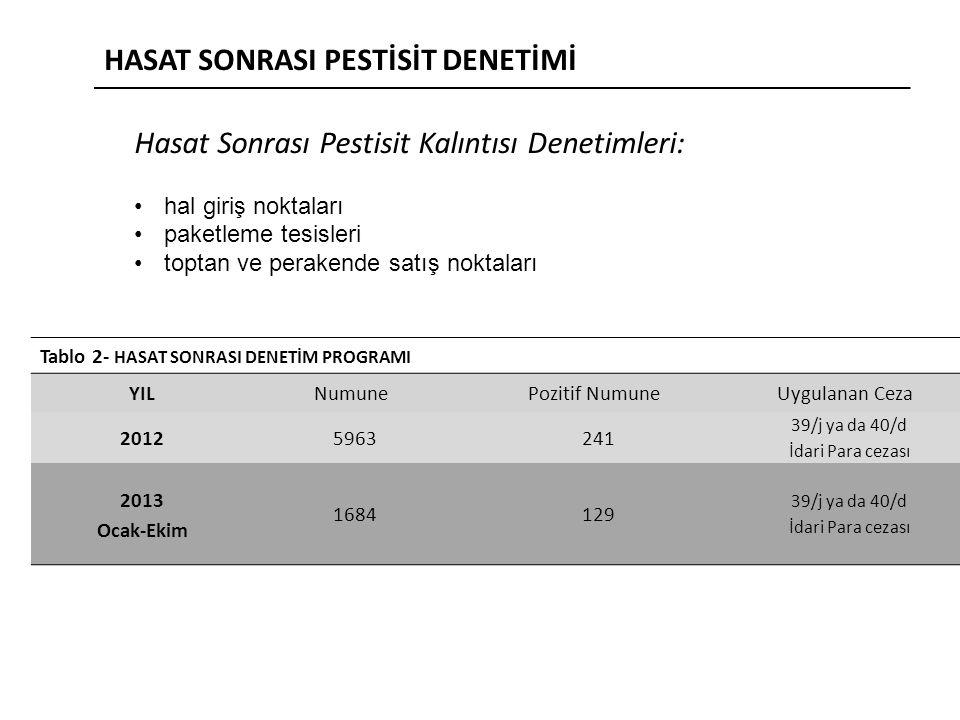 HASAT SONRASI PESTİSİT DENETİMİ Hasat Sonrası Pestisit Kalıntısı Denetimleri: hal giriş noktaları paketleme tesisleri toptan ve perakende satış noktaları Tablo 2- HASAT SONRASI DENETİM PROGRAMI YILNumunePozitif NumuneUygulanan Ceza 20125963241 39/j ya da 40/d İdari Para cezası 2013 Ocak-Ekim 1684 129 39/j ya da 40/d İdari Para cezası