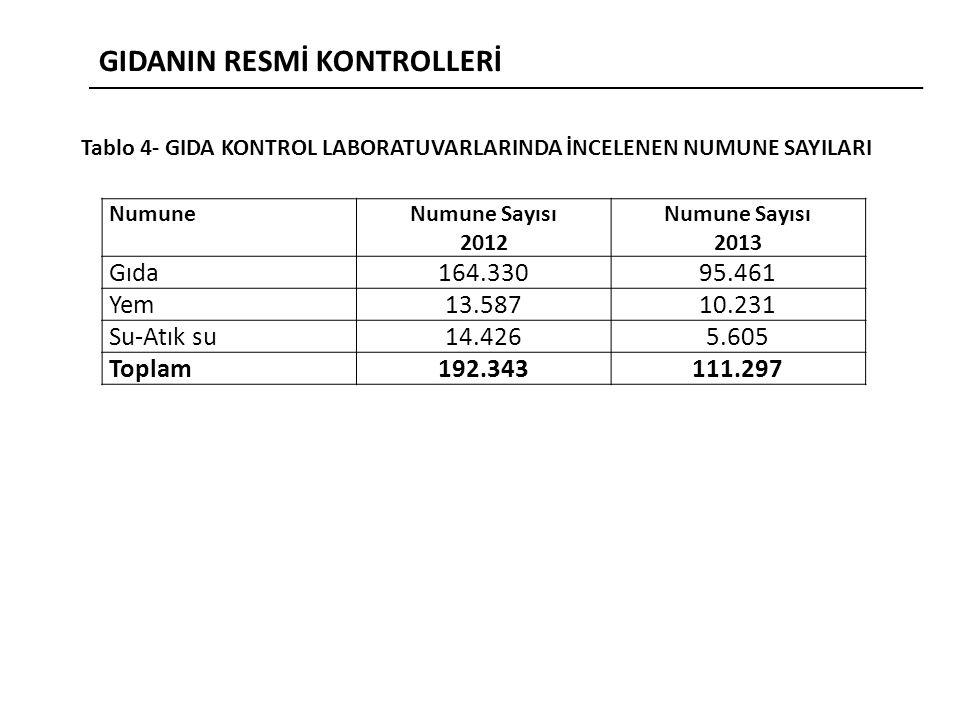 GIDANIN RESMİ KONTROLLERİ Tablo 4- GIDA KONTROL LABORATUVARLARINDA İNCELENEN NUMUNE SAYILARI NumuneNumune Sayısı 2012 Numune Sayısı 2013 Gıda164.33095.461 Yem13.58710.231 Su-Atık su14.4265.605 Toplam192.343111.297