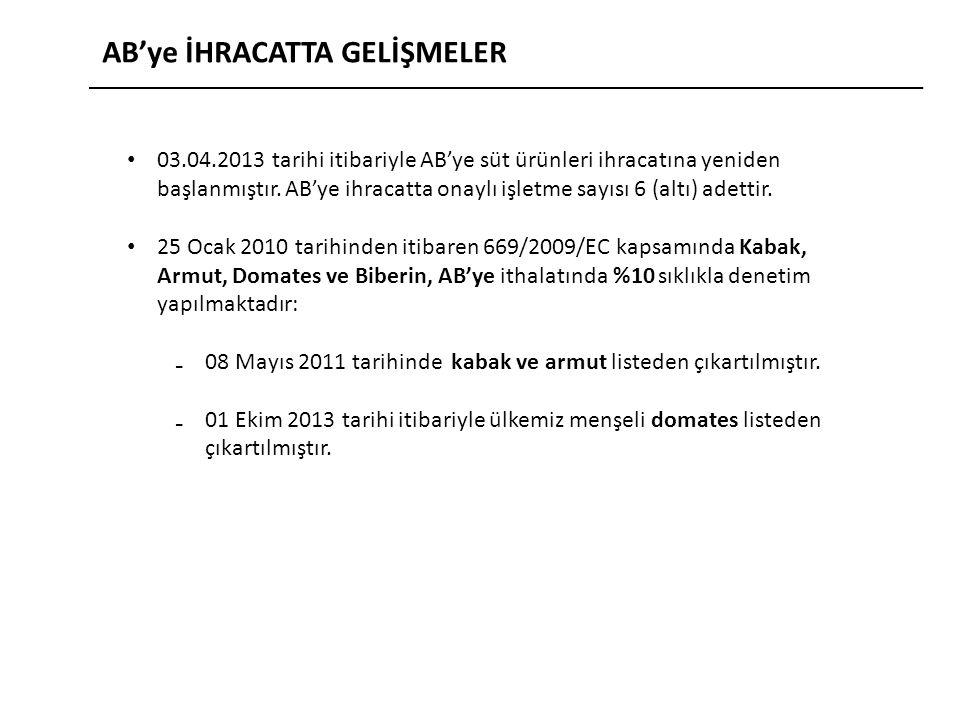AB'ye İHRACATTA GELİŞMELER 03.04.2013 tarihi itibariyle AB'ye süt ürünleri ihracatına yeniden başlanmıştır.