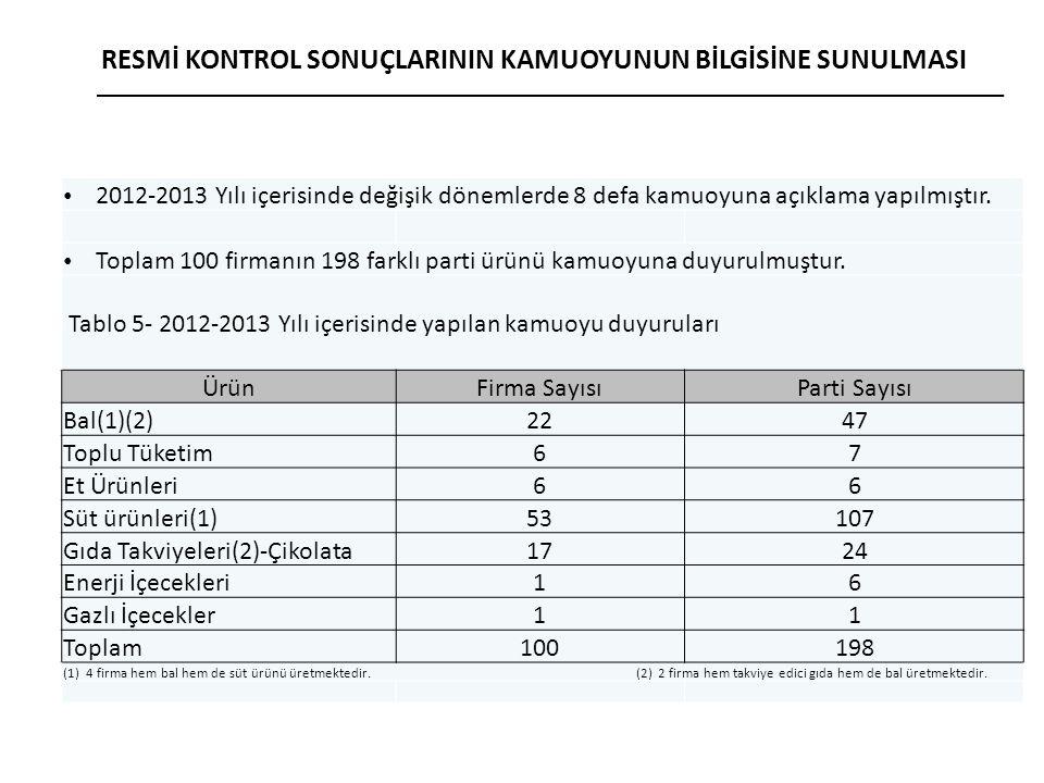 2012-2013 Yılı içerisinde değişik dönemlerde 8 defa kamuoyuna açıklama yapılmıştır.