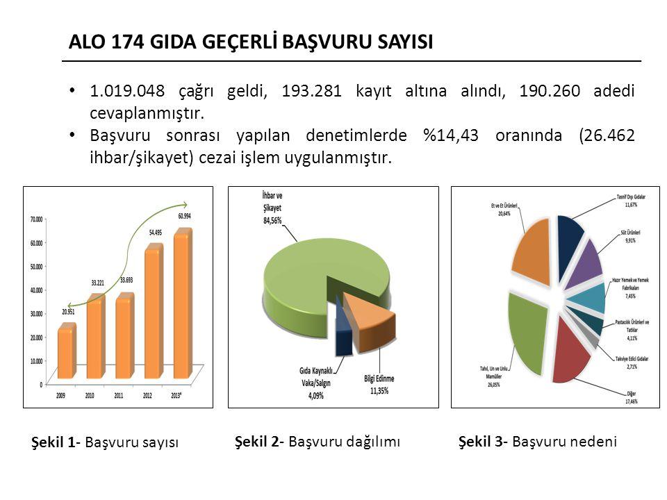 1.019.048 çağrı geldi, 193.281 kayıt altına alındı, 190.260 adedi cevaplanmıştır.