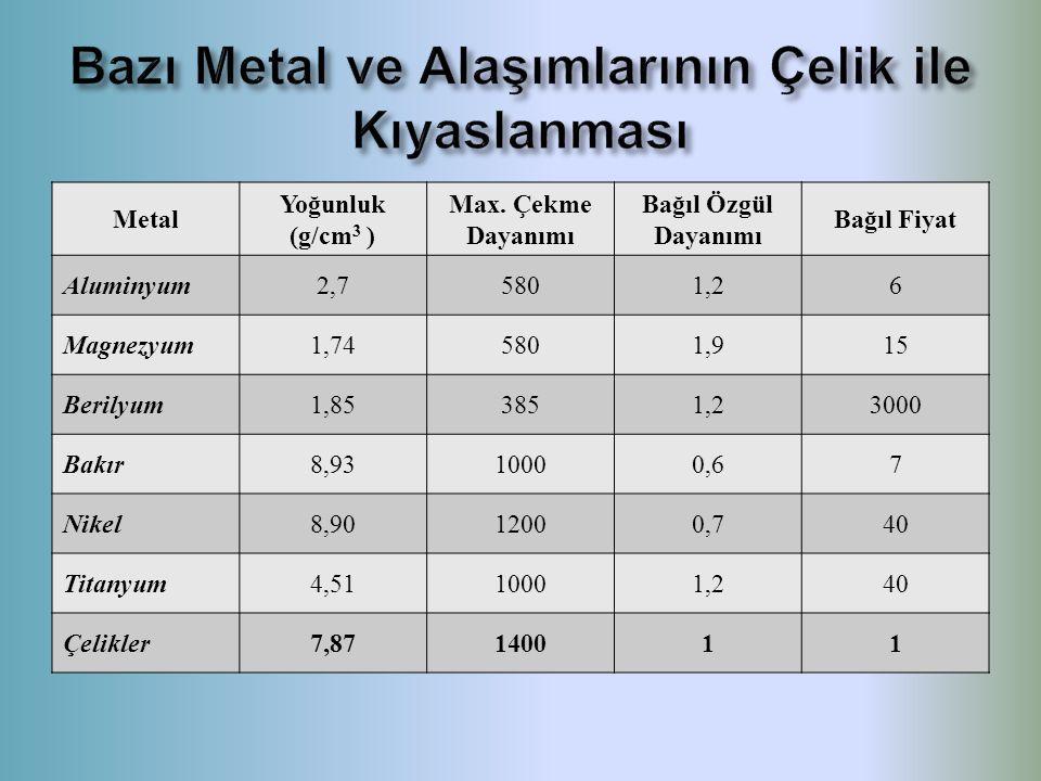 Metal Yoğunluk (g/cm 3 ) Max. Çekme Dayanımı Bağıl Özgül Dayanımı Bağıl Fiyat Aluminyum2,75801,26 Magnezyum1,745801,915 Berilyum1,853851,23000 Bakır8,