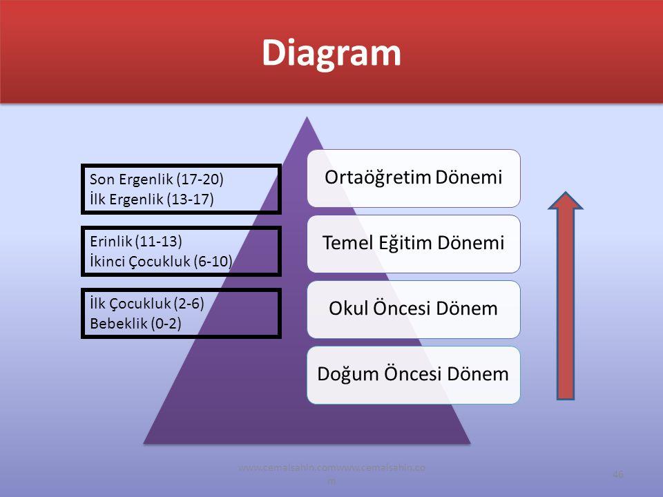 www.cemalsahin.comwww.cemalsahin.co m 46 Diagram Ortaöğretim Dönemi Temel Eğitim DönemiOkul Öncesi DönemDoğum Öncesi Dönem İlk Çocukluk (2-6) Bebeklik