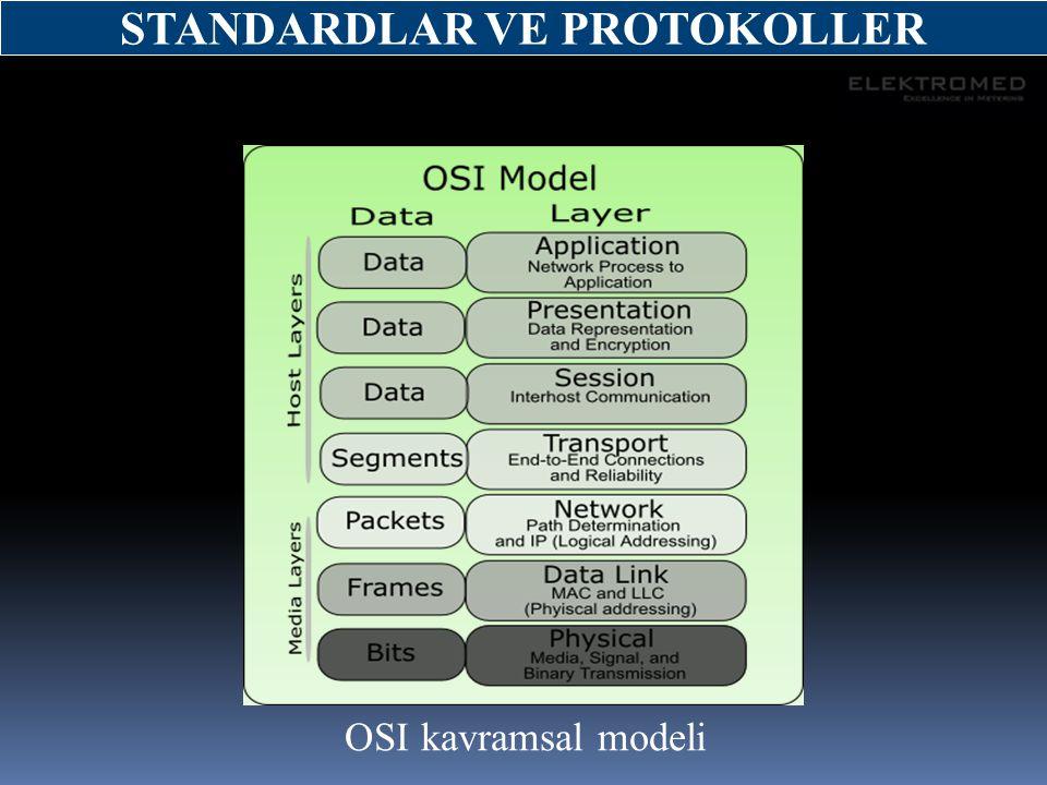OSI kavramsal modeli STANDARDLAR VE PROTOKOLLER