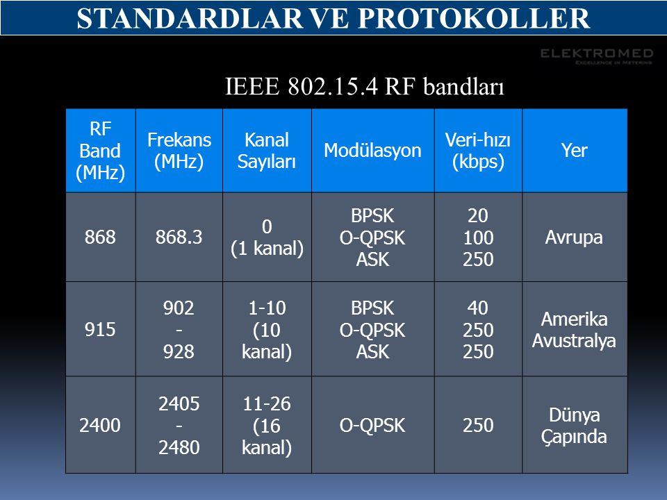 RF Band (MHz) Frekans (MHz) Kanal Sayıları Modülasyon Veri-hızı (kbps) Yer 868868.3 0 (1 kanal) BPSK O-QPSK ASK 20 100 250 Avrupa 915 902 - 928 1-10 (
