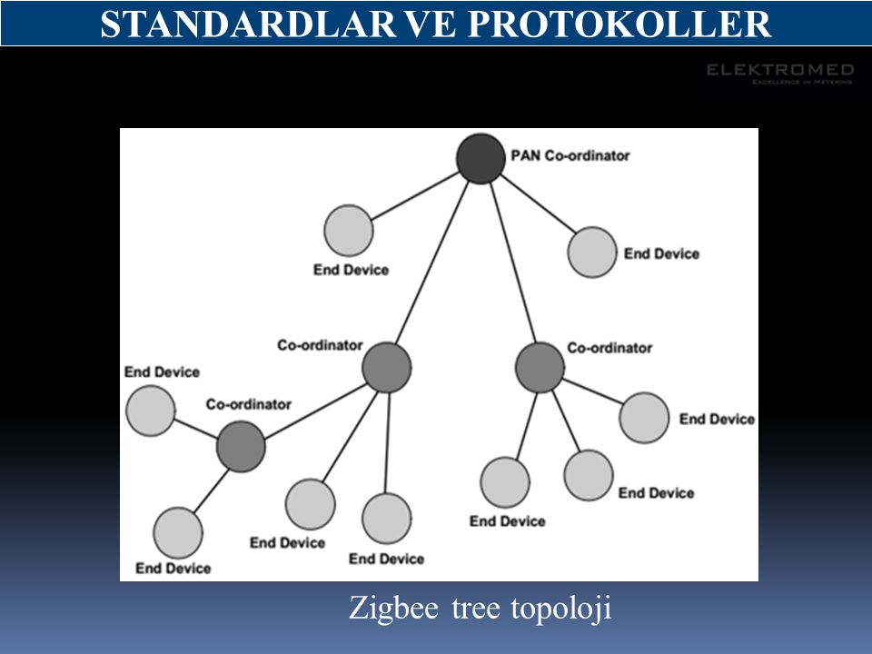 Zigbee tree topoloji STANDARDLAR VE PROTOKOLLER