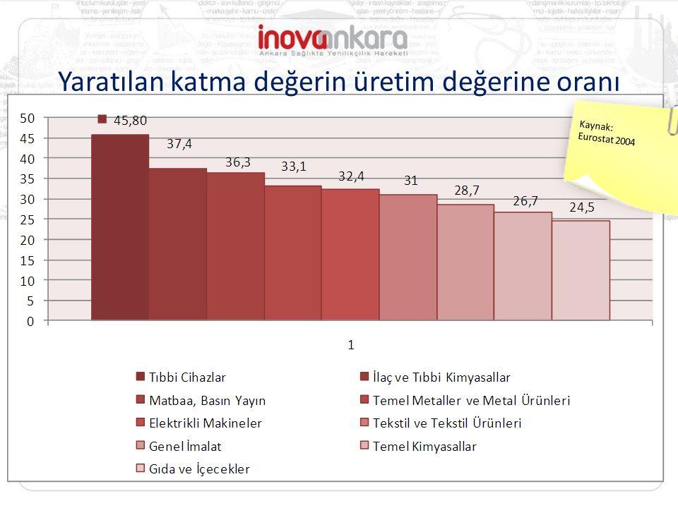 Yaratılan katma değerin üretim değerine oranı Kaynak: Eurostat 2004