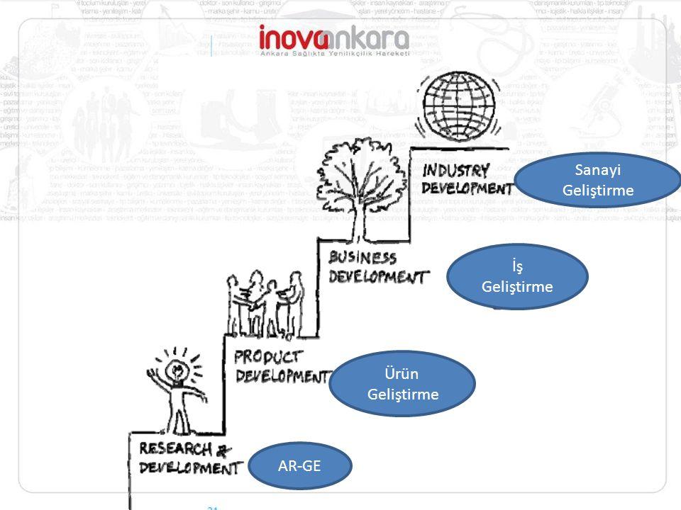 AR-GE Ürün Geliştirme İş Geliştirme Sanayi Geliştirme
