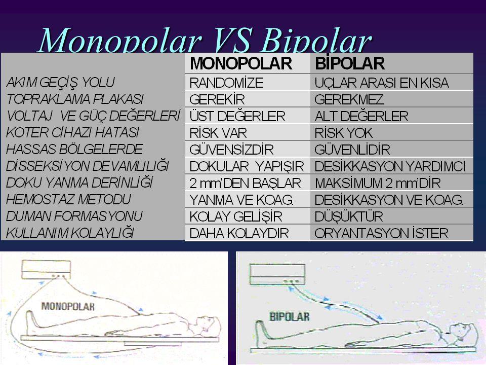 Monopolar VS Bipolar